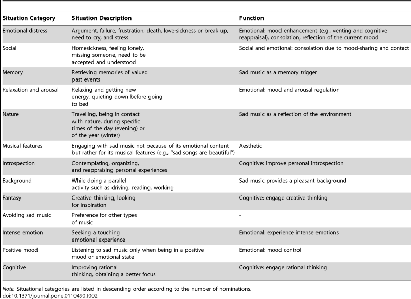 TABLE 2: Summary of the situations in which participants engage with sad music, and functions of listening to sad music in those circumstances.