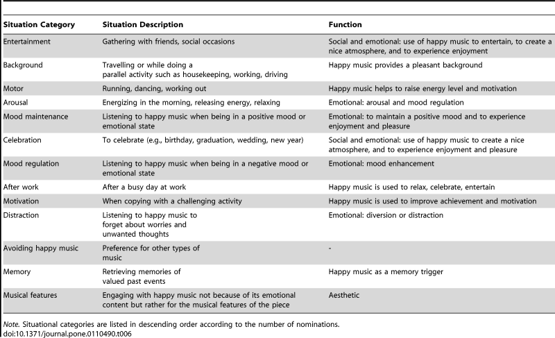 TABLE 6: Summary of the situations in which participants engage with happy music and functions of listening to happy music in those circumstances.